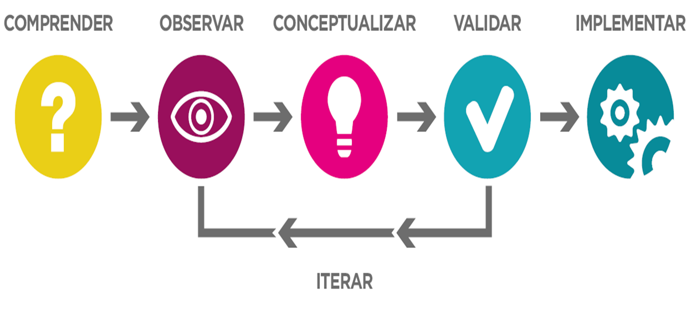 http://marketingunea.com/wp-content/uploads/Proceso-Design-Thinking11.png